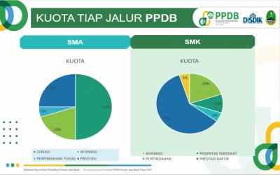 Download Formulir Pendaftaran PPDB Tahun 2021